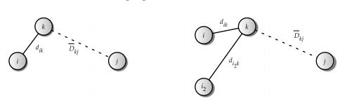 distance vector