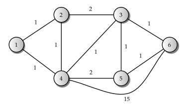 six node network bellman ford algorithm