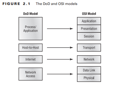 DoD and OSI Model